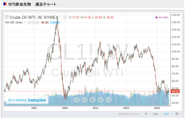Crude_oil_wti