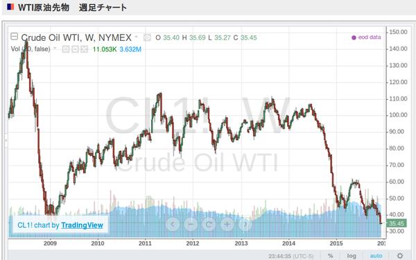 Oilchart20092015