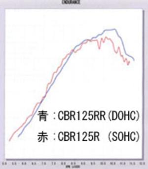 Cbr125rrcbr125r